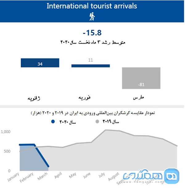 اعلام رشد منفی 15.8 درصدی گردشگری ایران در 2020